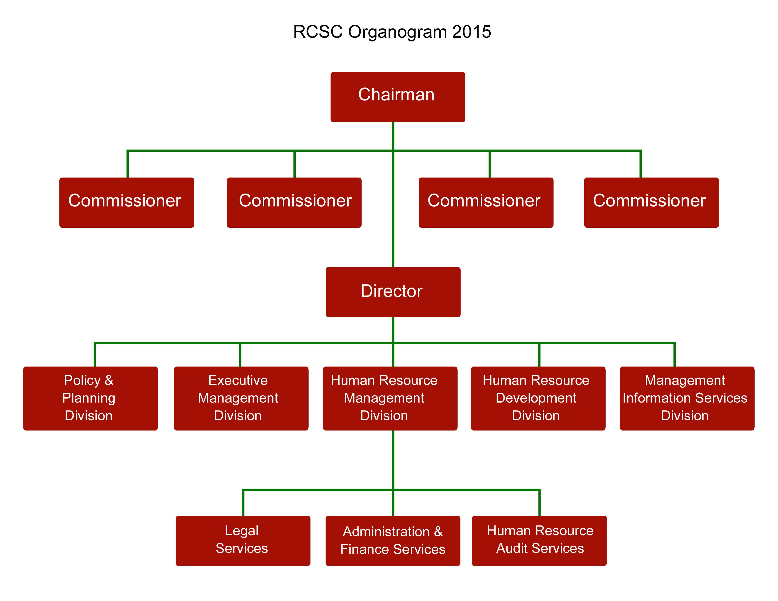 aarong organogram